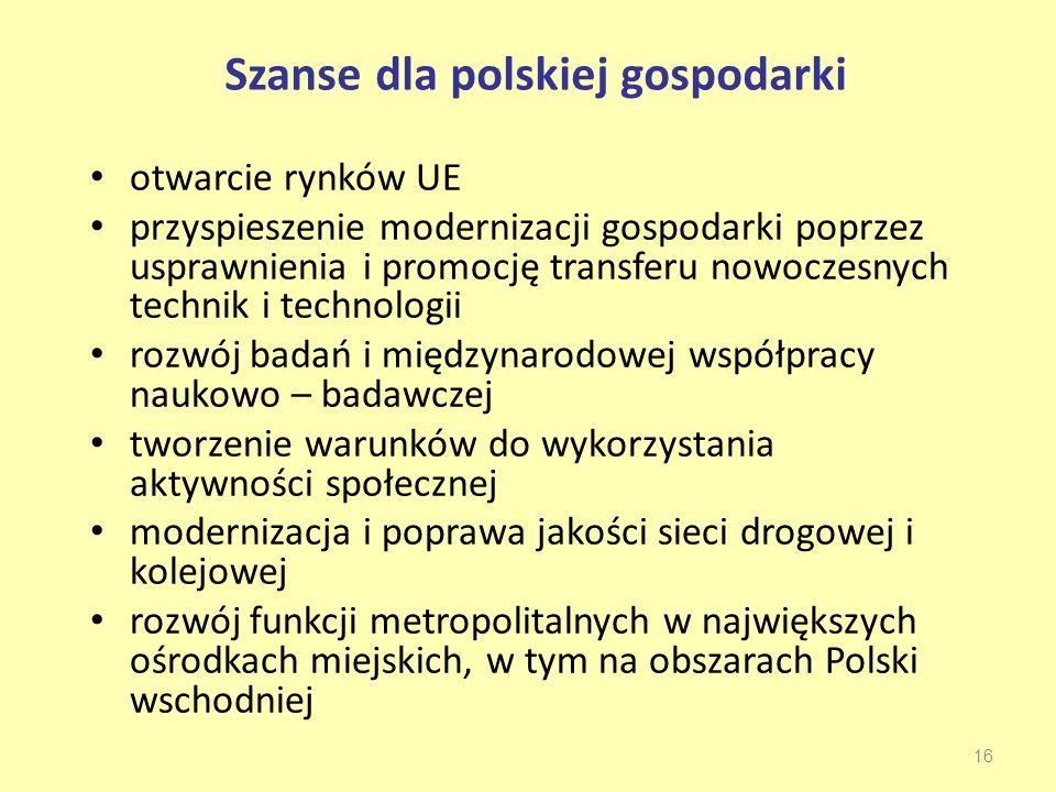 Szanse dla polskiej gospodarki otwarcie rynków UE przyspieszenie modernizacji gospodarki poprzez usprawnienia i promocję transferu nowoczesnych technik i technologii rozwój badań i międzynarodowej współpracy naukowo – badawczej tworzenie warunków do wykorzystania aktywności społecznej modernizacja i poprawa jakości sieci drogowej i kolejowej rozwój funkcji metropolitalnych w największych ośrodkach miejskich, w tym na obszarach Polski wschodniej 16