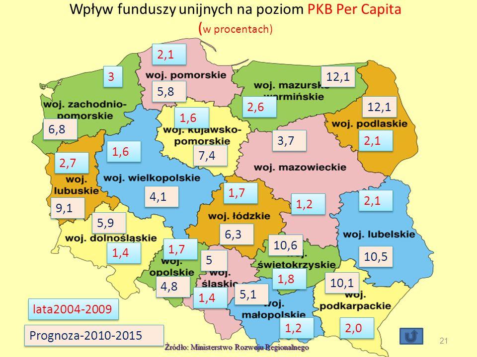 Wpływ funduszy unijnych na poziom PKB Per Capita ( w procentach) 21 Prognoza-2010-2015 3 3 2,1 2,6 2,1 1,2 1,6 2,7 1,4 1,7 1,6 1,7 1,8 2,1 2,0 1,2 1,4 6,8 5,8 12,1 7,4 4,1 9,1 5,9 4,8 5 5 6,3 3,7 10,5 10,1 5,1 10,6 lata2004-2009 Źródło: Ministerstwo Rozwoju Regionalnego