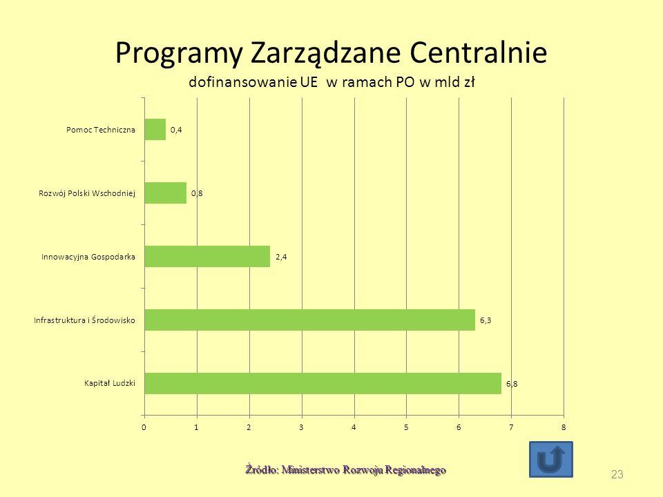 Programy Zarządzane Centralnie dofinansowanie UE w ramach PO w mld zł 23 Źródło: Ministerstwo Rozwoju Regionalnego