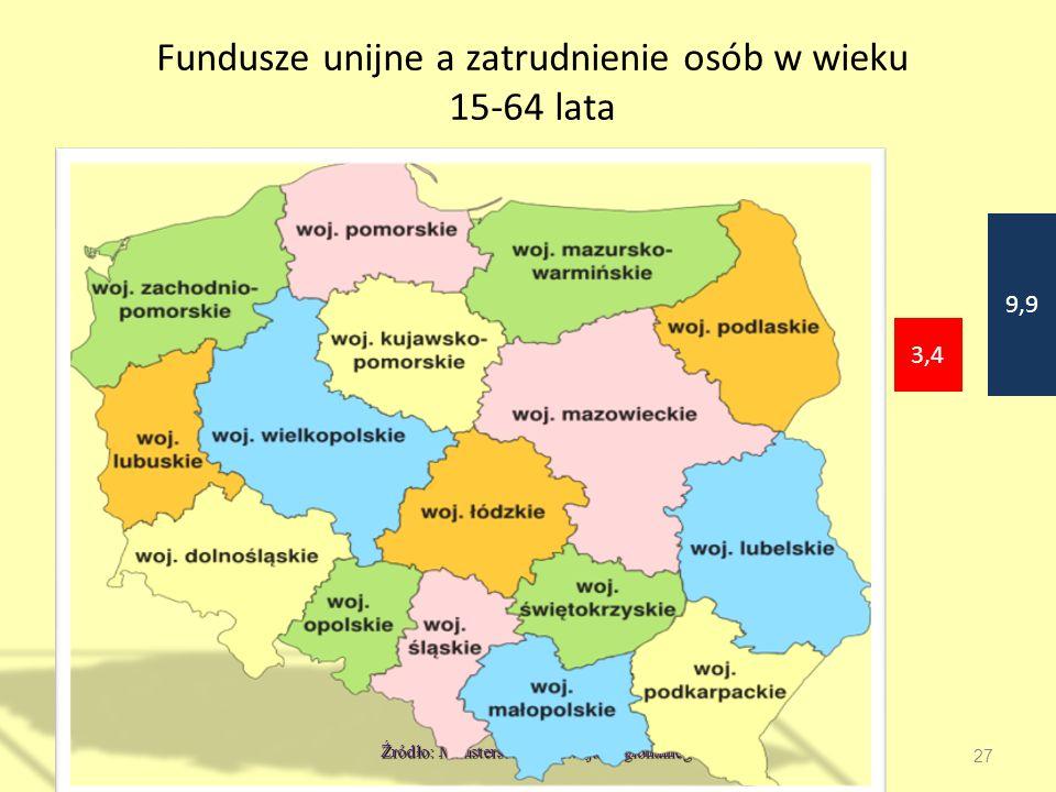 27 Źródło: Ministerstwo Rozwoju Regionalnego Fundusze unijne a zatrudnienie osób w wieku 15-64 lata 3,4 9,9