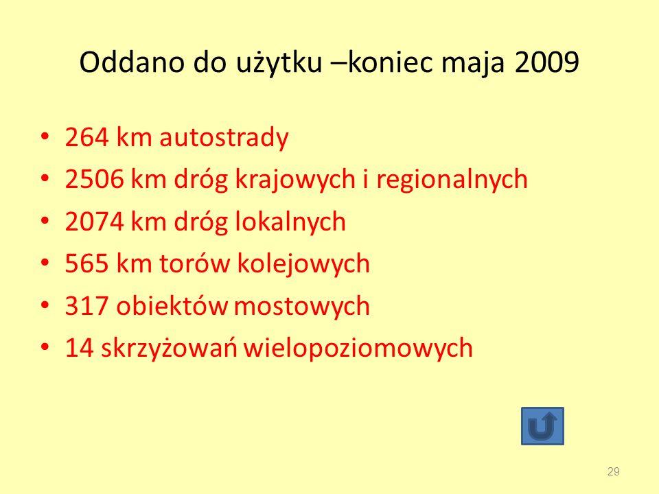 Oddano do użytku –koniec maja 2009 264 km autostrady 2506 km dróg krajowych i regionalnych 2074 km dróg lokalnych 565 km torów kolejowych 317 obiektów mostowych 14 skrzyżowań wielopoziomowych 29