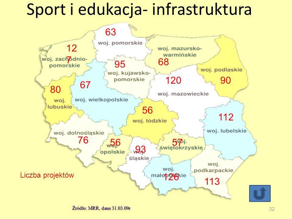 Sport i edukacja- infrastruktura 32 56 12 7 63 68 76 67 80 90 56 95 120 112 57 93 126 113 Liczba projektów Źródło: MRR, dane 31.03.09r