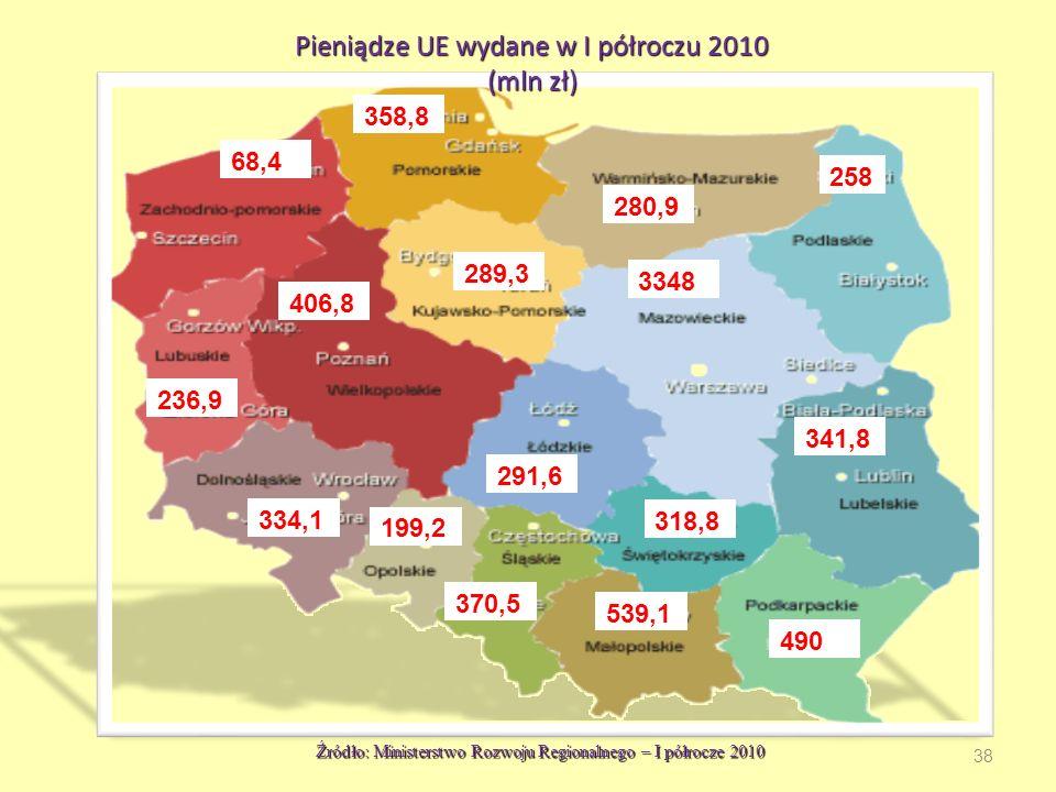 68,4 539,1 280,9 258 289,3 3348 236,9 406,8 334,1 199,2 291,6 341,8 318,8 370,5 358,8 490 Pieniądze UE wydane w I półroczu 2010 (mln zł) Źródło: Ministerstwo Rozwoju Regionalnego – I półrocze 2010 38