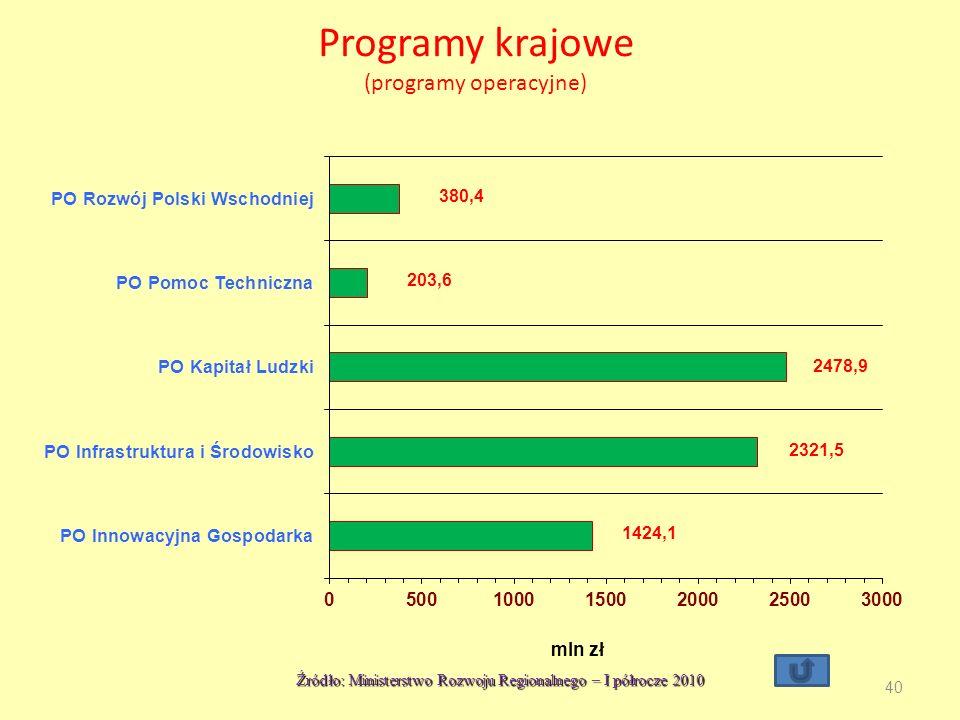 Programy krajowe (programy operacyjne) Źródło: Ministerstwo Rozwoju Regionalnego – I półrocze 2010 40