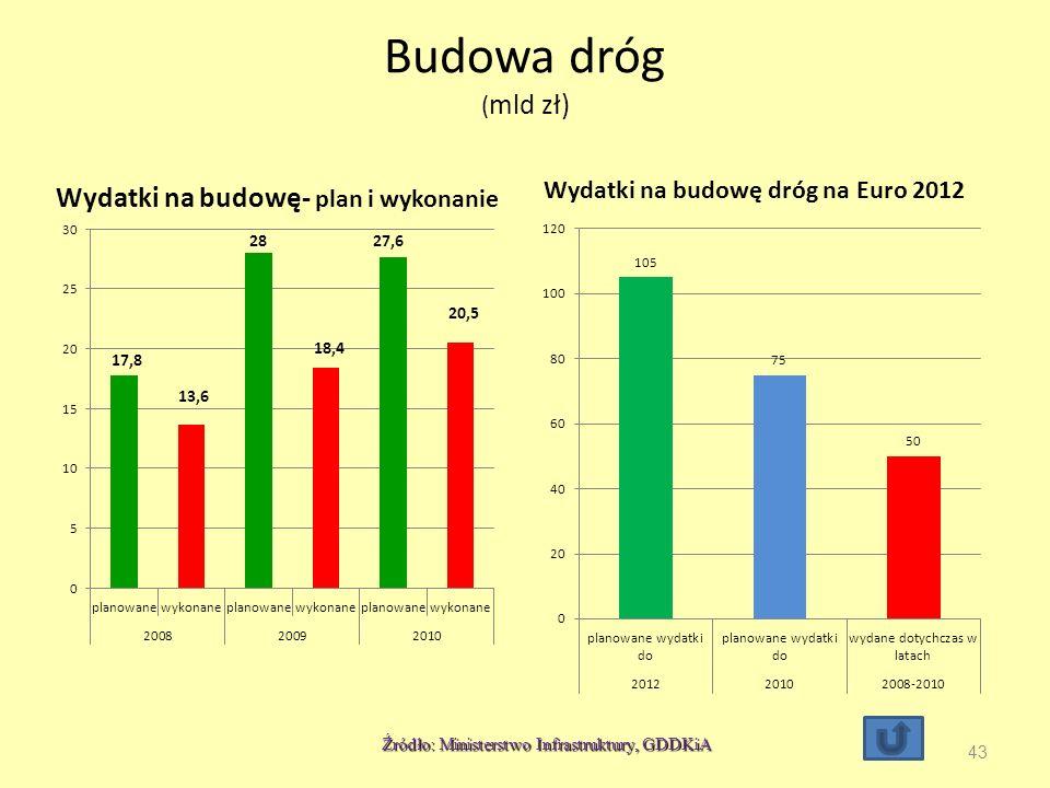 Budowa dróg ( mld zł) Wydatki na budowę- plan i wykonanie Wydatki na budowę dróg na Euro 2012 43 Źródło: Ministerstwo Infrastruktury, GDDKiA