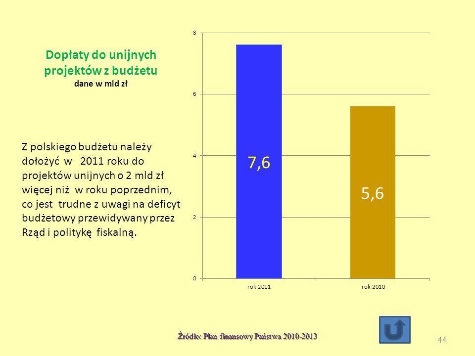 Dopłaty do unijnych projektów z budżetu dane w mld zł Z polskiego budżetu należy dołożyć w 2011 roku do projektów unijnych o 2 mld zł więcej niż w roku poprzednim, co jest trudne z uwagi na deficyt budżetowy przewidywany przez Rząd i politykę fiskalną.