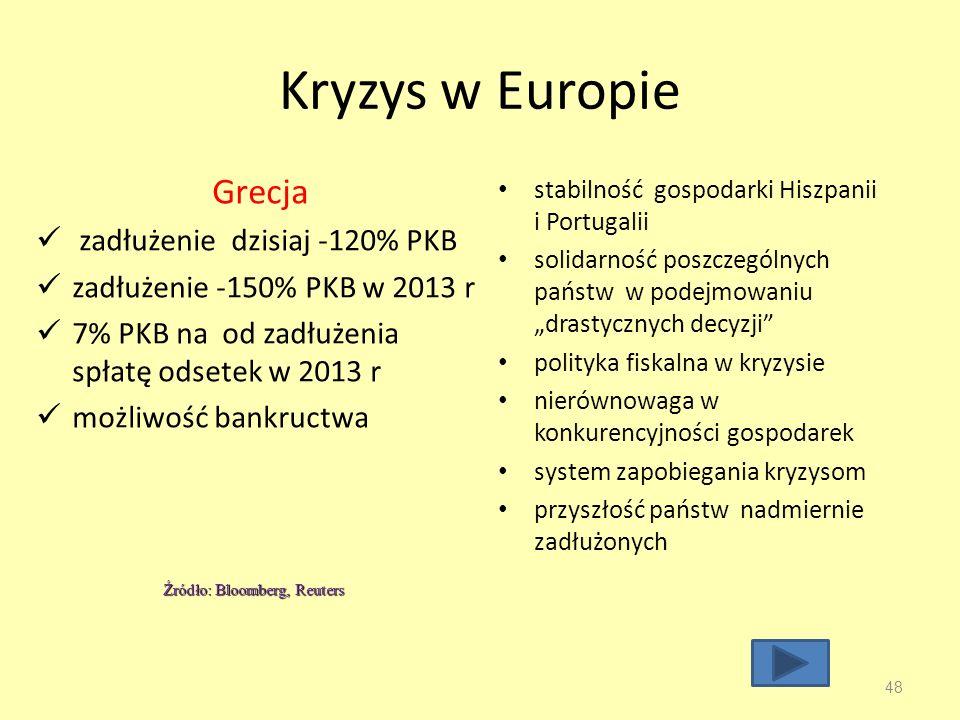 Kryzys w Europie Grecja zadłużenie dzisiaj -120% PKB zadłużenie -150% PKB w 2013 r 7% PKB na od zadłużenia spłatę odsetek w 2013 r możliwość bankructwa stabilność gospodarki Hiszpanii i Portugalii solidarność poszczególnych państw w podejmowaniu drastycznych decyzji polityka fiskalna w kryzysie nierównowaga w konkurencyjności gospodarek system zapobiegania kryzysom przyszłość państw nadmiernie zadłużonych 48 Źródło: Bloomberg, Reuters
