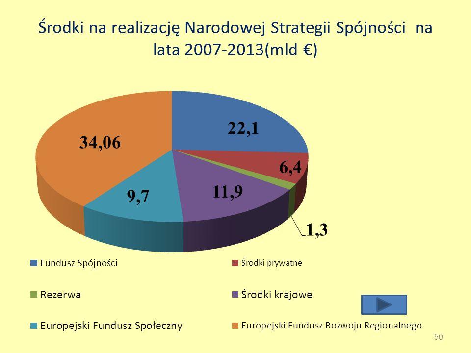 Środki na realizację Narodowej Strategii Spójności na lata 2007-2013(mld ) 50