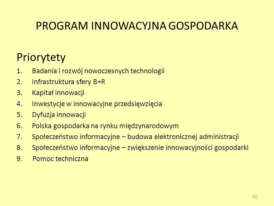 PROGRAM INNOWACYJNA GOSPODARKA Priorytety 1.Badania i rozwój nowoczesnych technologii 2.Infrastruktura sfery B+R 3.Kapitał innowacji 4.Inwestycje w innowacyjne przedsięwzięcia 5.Dyfuzja innowacji 6.Polska gospodarka na rynku międzynarodowym 7.Społeczeństwo informacyjne – budowa elektronicznej administracji 8.Społeczeństwo informacyjne – zwiększenie innowacyjności gospodarki 9.