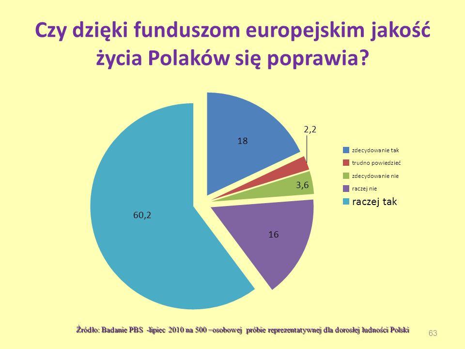 63 Czy dzięki funduszom europejskim jakość życia Polaków się poprawia.