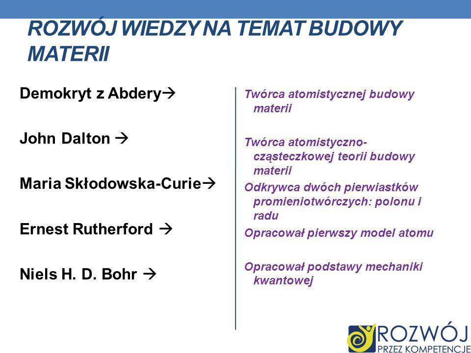 ROZWÓJ WIEDZY NA TEMAT BUDOWY MATERII Demokryt z Abdery John Dalton Maria Skłodowska-Curie Ernest Rutherford Niels H. D. Bohr Twórca atomistycznej bud