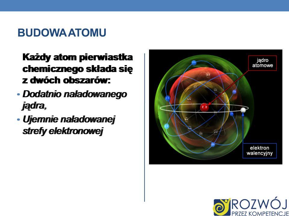 BUDOWA ATOMU Każdy atom pierwiastka chemicznego składa się z dwóch obszarów: Dodatnio naładowanego jądra, Ujemnie naładowanej strefy elektronowej Każd