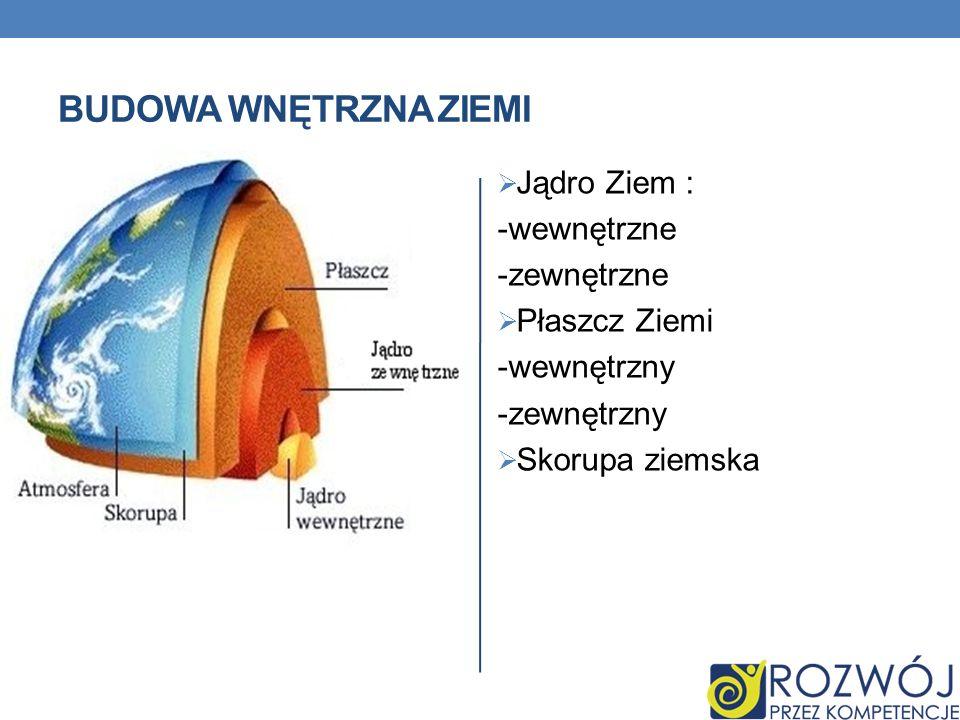 BUDOWA WNĘTRZNA ZIEMI Jądro Ziem : -wewnętrzne -zewnętrzne Płaszcz Ziemi -wewnętrzny -zewnętrzny Skorupa ziemska