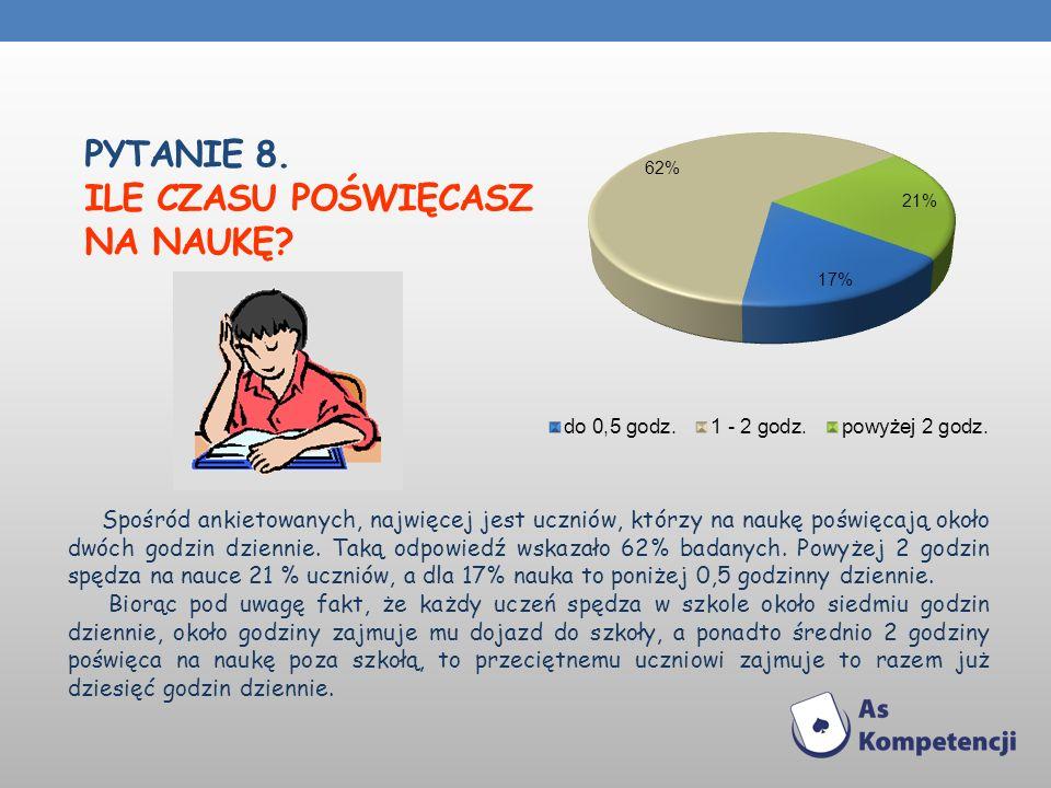 PYTANIE 8. ILE CZASU POŚWIĘCASZ NA NAUKĘ? Spośród ankietowanych, najwięcej jest uczniów, którzy na naukę poświęcają około dwóch godzin dziennie. Taką