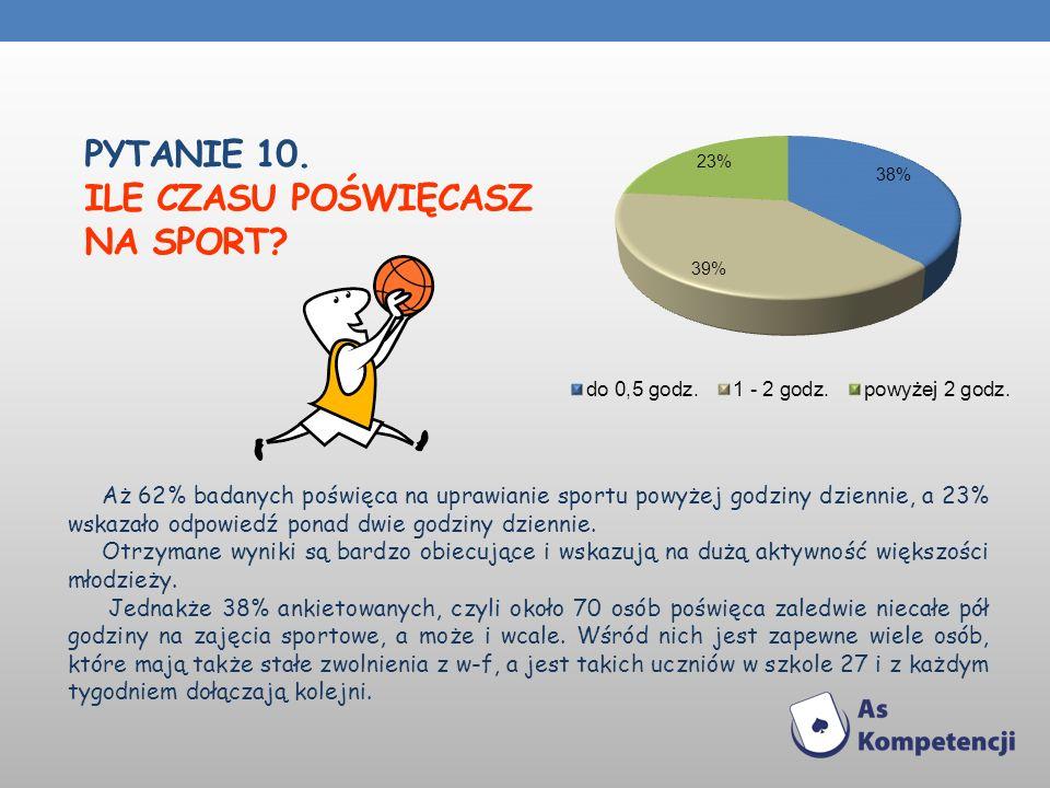 PYTANIE 10. ILE CZASU POŚWIĘCASZ NA SPORT? Aż 62% badanych poświęca na uprawianie sportu powyżej godziny dziennie, a 23% wskazało odpowiedź ponad dwie