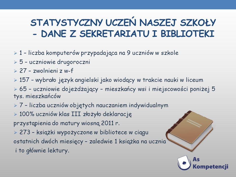 STATYSTYCZNY UCZEŃ NASZEJ SZKOŁY - DANE Z SEKRETARIATU I BIBLIOTEKI 1 – liczba komputerów przypadająca na 9 uczniów w szkole 5 – uczniowie drugoroczni
