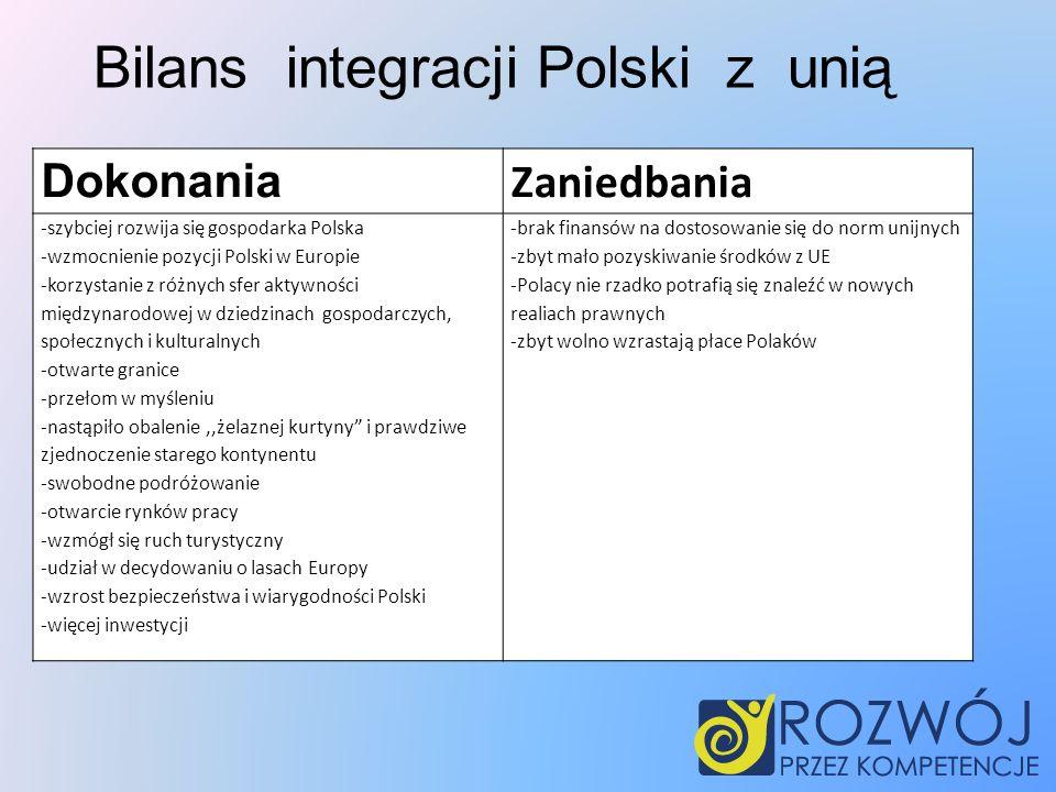 Dokonania Zaniedbania -szybciej rozwija się gospodarka Polska -wzmocnienie pozycji Polski w Europie -korzystanie z różnych sfer aktywności międzynarodowej w dziedzinach gospodarczych, społecznych i kulturalnych -otwarte granice -przełom w myśleniu -nastąpiło obalenie,,żelaznej kurtyny i prawdziwe zjednoczenie starego kontynentu -swobodne podróżowanie -otwarcie rynków pracy -wzmógł się ruch turystyczny -udział w decydowaniu o lasach Europy -wzrost bezpieczeństwa i wiarygodności Polski -więcej inwestycji -brak finansów na dostosowanie się do norm unijnych -zbyt mało pozyskiwanie środków z UE -Polacy nie rzadko potrafią się znaleźć w nowych realiach prawnych -zbyt wolno wzrastają płace Polaków Bilans integracji Polski z unią