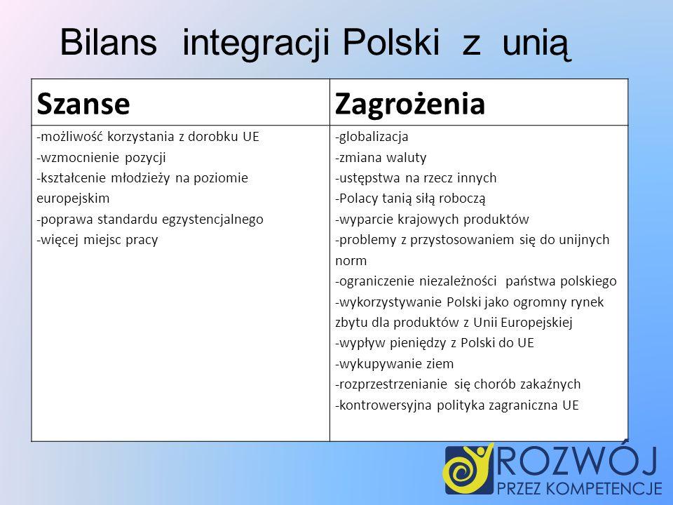 SzanseZagrożenia -możliwość korzystania z dorobku UE -wzmocnienie pozycji -kształcenie młodzieży na poziomie europejskim -poprawa standardu egzystencjalnego -więcej miejsc pracy -globalizacja -zmiana waluty -ustępstwa na rzecz innych -Polacy tanią siłą roboczą -wyparcie krajowych produktów -problemy z przystosowaniem się do unijnych norm -ograniczenie niezależności państwa polskiego -wykorzystywanie Polski jako ogromny rynek zbytu dla produktów z Unii Europejskiej -wypływ pieniędzy z Polski do UE -wykupywanie ziem -rozprzestrzenianie się chorób zakaźnych -kontrowersyjna polityka zagraniczna UE Bilans integracji Polski z unią