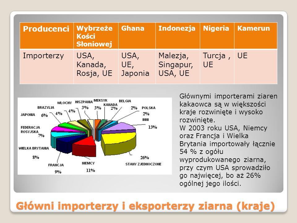 Główni importerzy i eksporterzy ziarna (kraje) Producenci Wybrzeże Kości Słoniowej GhanaIndonezjaNigeriaKamerun ImporterzyUSA, Kanada, Rosja, UE USA, UE, Japonia Malezja, Singapur, USA, UE Turcja, UE UE Głównymi importerami ziaren kakaowca są w większości kraje rozwinięte i wysoko rozwinięte.
