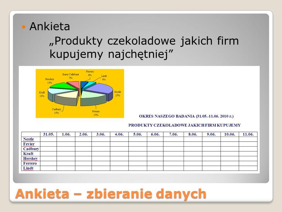 Ankieta – zbieranie danych Ankieta Produkty czekoladowe jakich firm kupujemy najchętniej