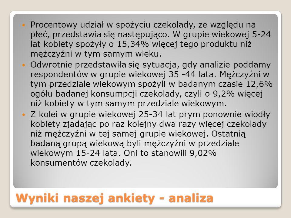 Wyniki naszej ankiety - analiza Procentowy udział w spożyciu czekolady, ze względu na płeć, przedstawia się następująco.