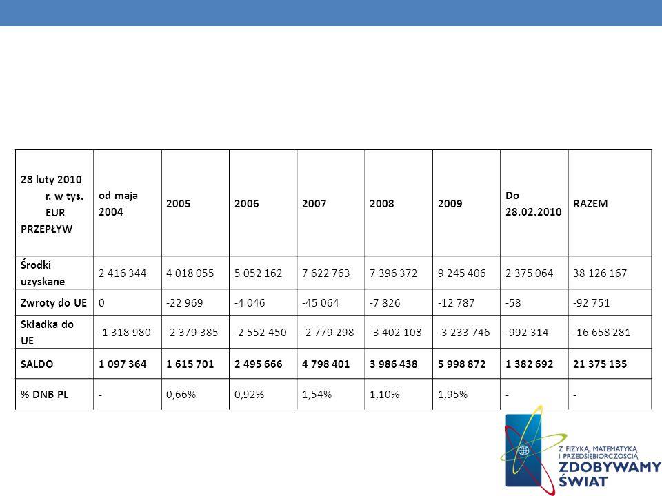 28 luty 2010 r. w tys. EUR PRZEPŁYW od maja 2004 20052006200720082009 Do 28.02.2010 RAZEM Środki uzyskane 2 416 3444 018 0555 052 1627 622 7637 396 37