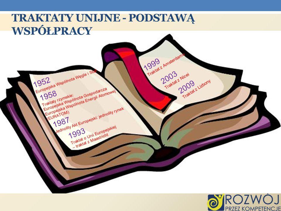 TRAKTATY UNIJNE - PODSTAWĄ WSPÓŁPRACY 1952 Europejska Wspólnota Węgla i Stali 1958 Traktaty rzymskie: Europejska Wspólnota Gospodarcza Europejska Wspó