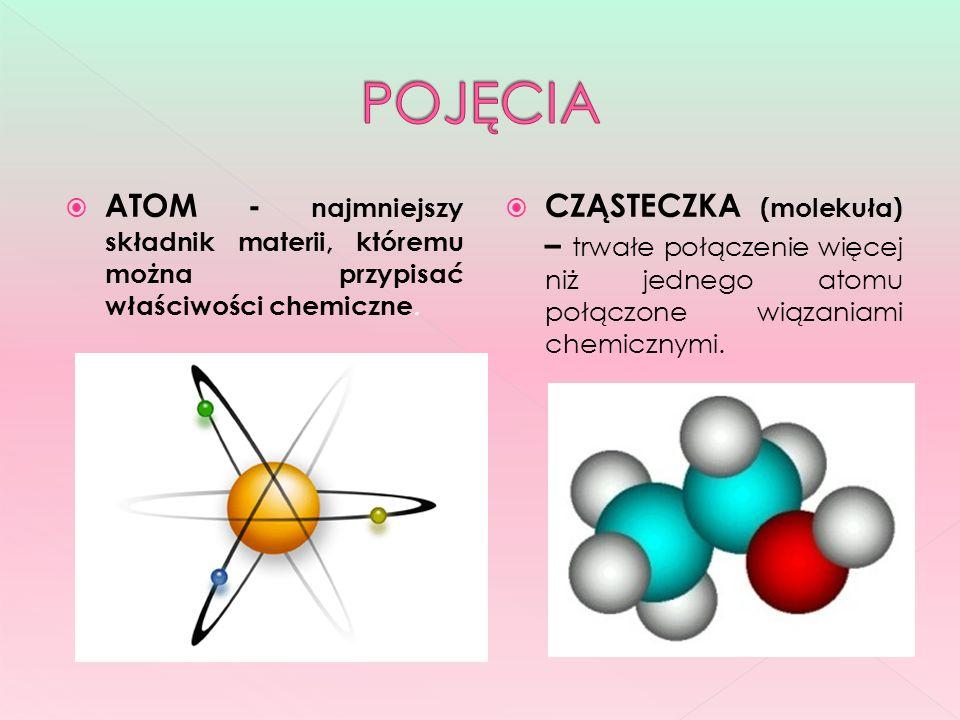 ATOM - najmniejszy składnik materii, któremu można przypisać właściwości chemiczne. CZĄSTECZKA (molekuła) – trwałe połączenie więcej niż jednego atomu