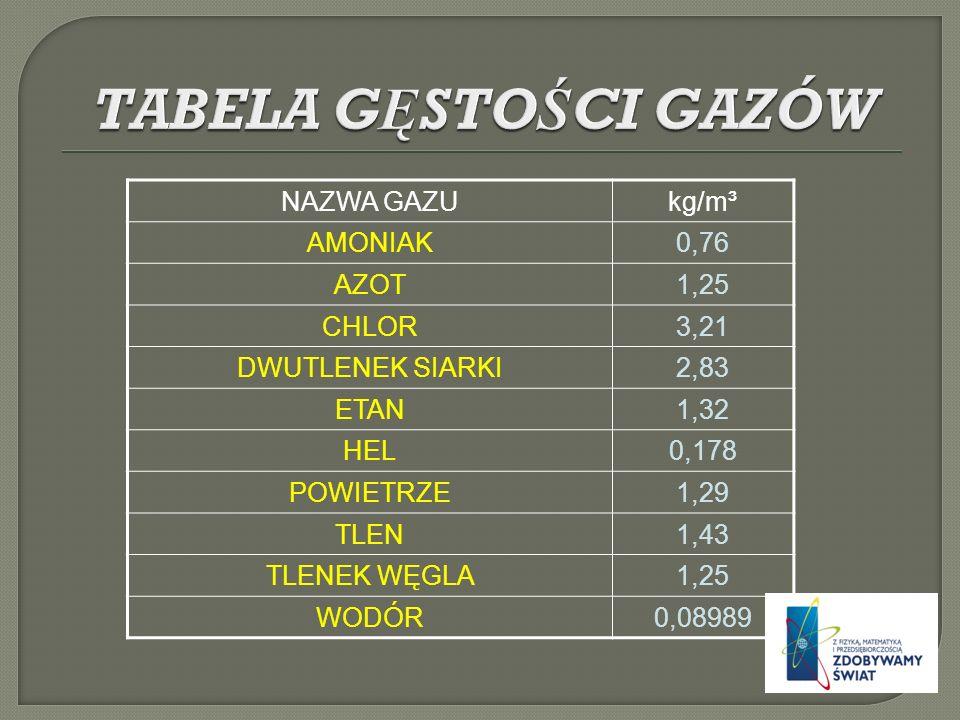 NAZWA GAZUkg/m³ AMONIAK0,76 AZOT1,25 CHLOR3,21 DWUTLENEK SIARKI2,83 ETAN1,32 HEL0,178 POWIETRZE1,29 TLEN1,43 TLENEK WĘGLA1,25 WODÓR0,08989