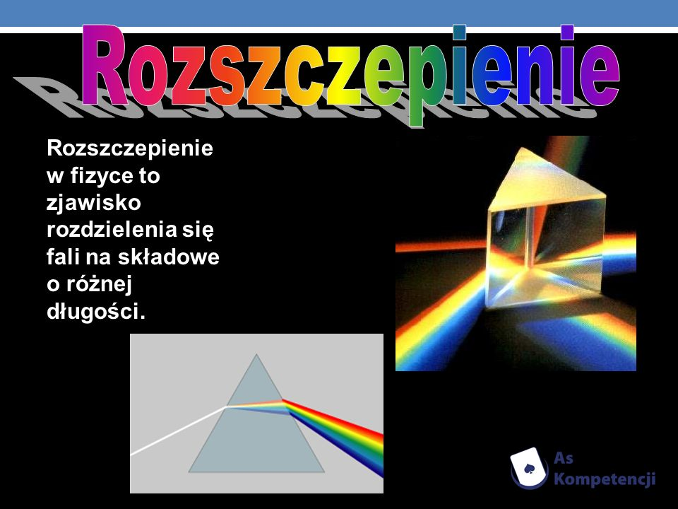 Rozszczepienie w fizyce to zjawisko rozdzielenia się fali na składowe o różnej długości.