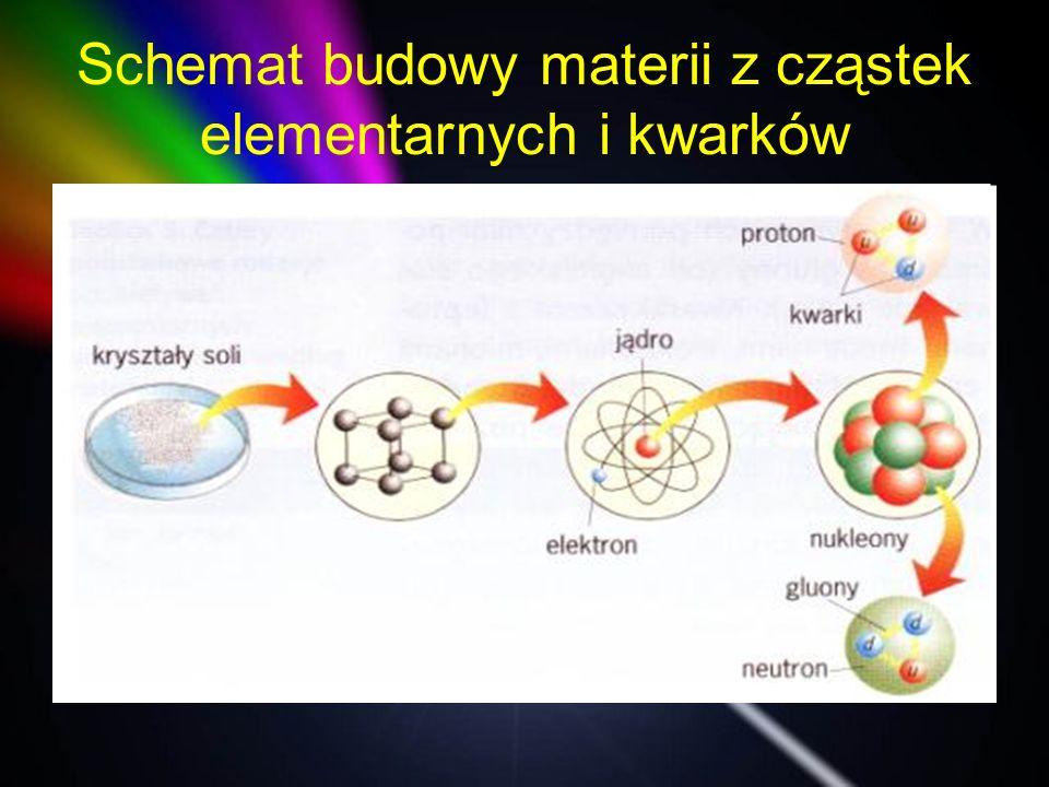 Schemat budowy materii z cząstek elementarnych i kwarków