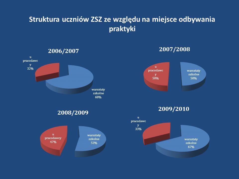 Struktura uczniów ZSZ ze względu na miejsce odbywania praktyki