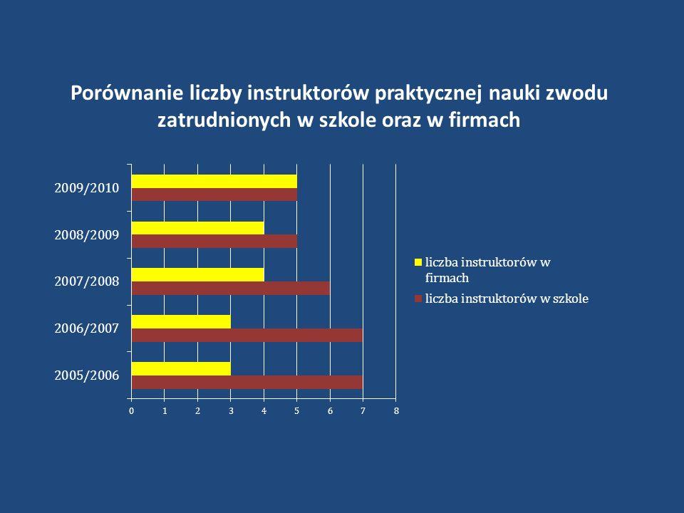 Porównanie liczby instruktorów praktycznej nauki zwodu zatrudnionych w szkole oraz w firmach