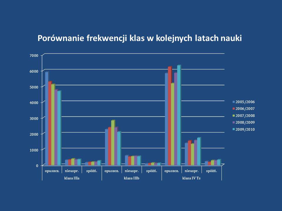 Porównanie frekwencji klas w kolejnych latach nauki