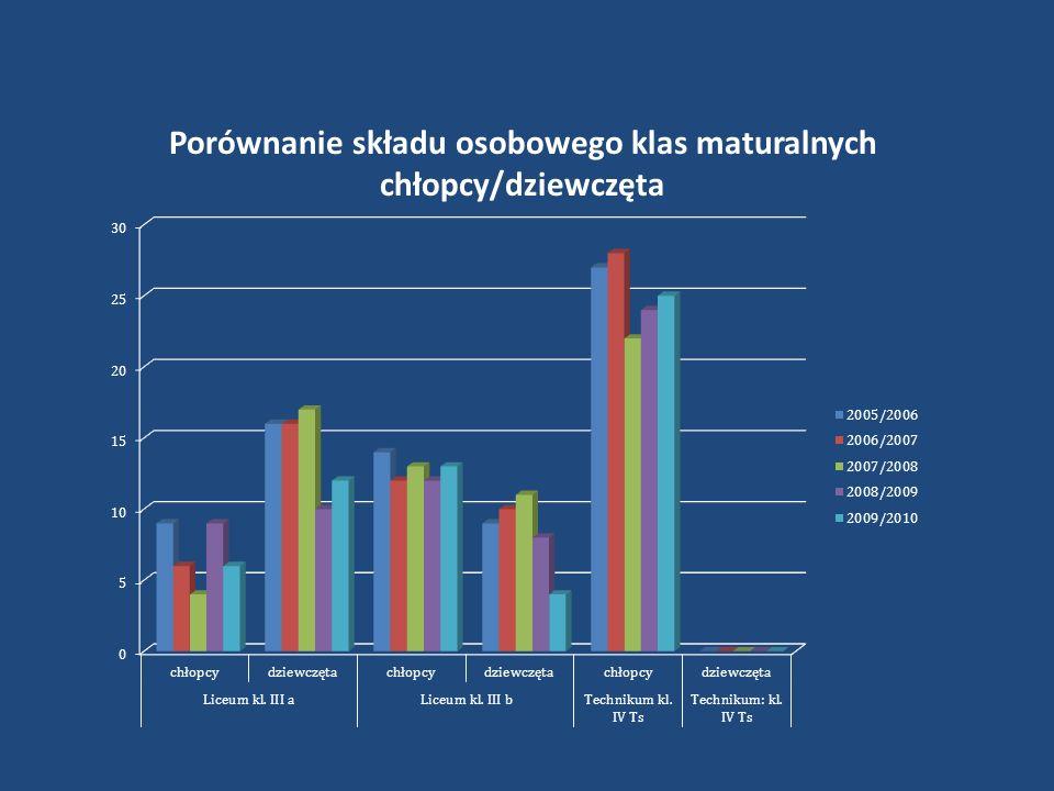 Porównanie składu osobowego klas maturalnych chłopcy/dziewczęta