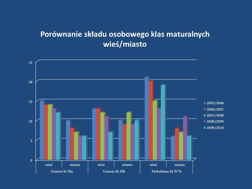 Porównanie składu osobowego klas maturalnych wieś/miasto