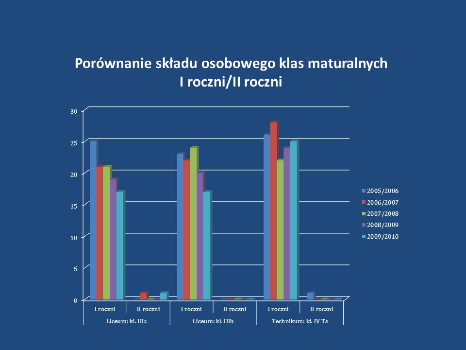 Porównanie składu osobowego klas maturalnych I roczni/II roczni