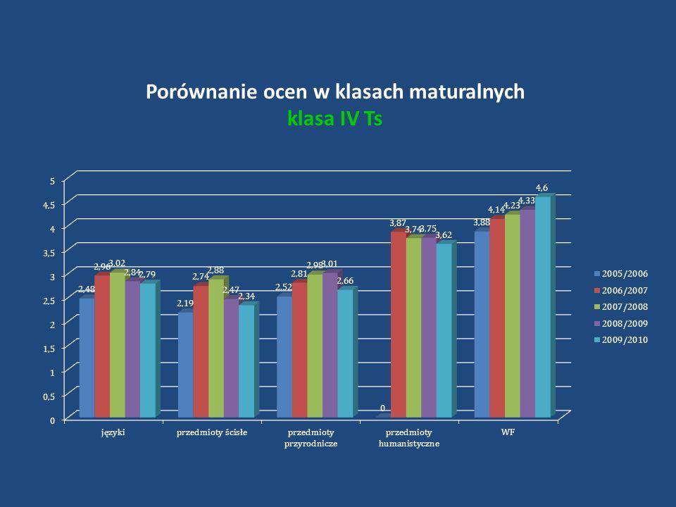 Porównanie ocen w klasach maturalnych klasa IV Ts