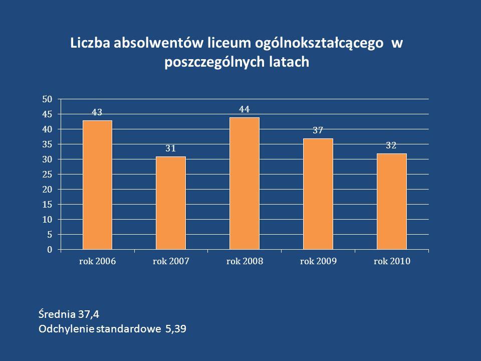 Liczba absolwentów liceum ogólnokształcącego w poszczególnych latach Średnia 37,4 Odchylenie standardowe 5,39