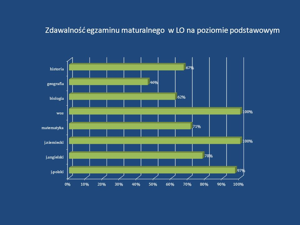 Zdawalność egzaminu maturalnego w LO na poziomie podstawowym