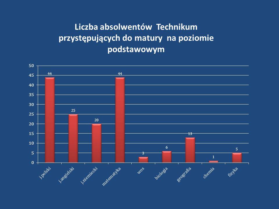 Liczba absolwentów Technikum przystępujących do matury na poziomie podstawowym