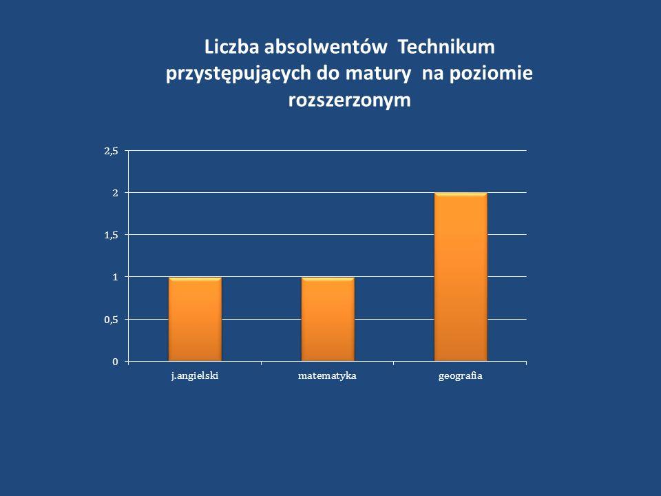 Liczba absolwentów Technikum przystępujących do matury na poziomie rozszerzonym