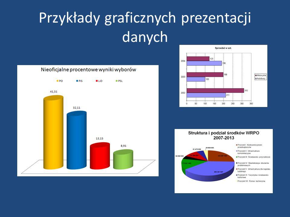Przykłady graficznych prezentacji danych