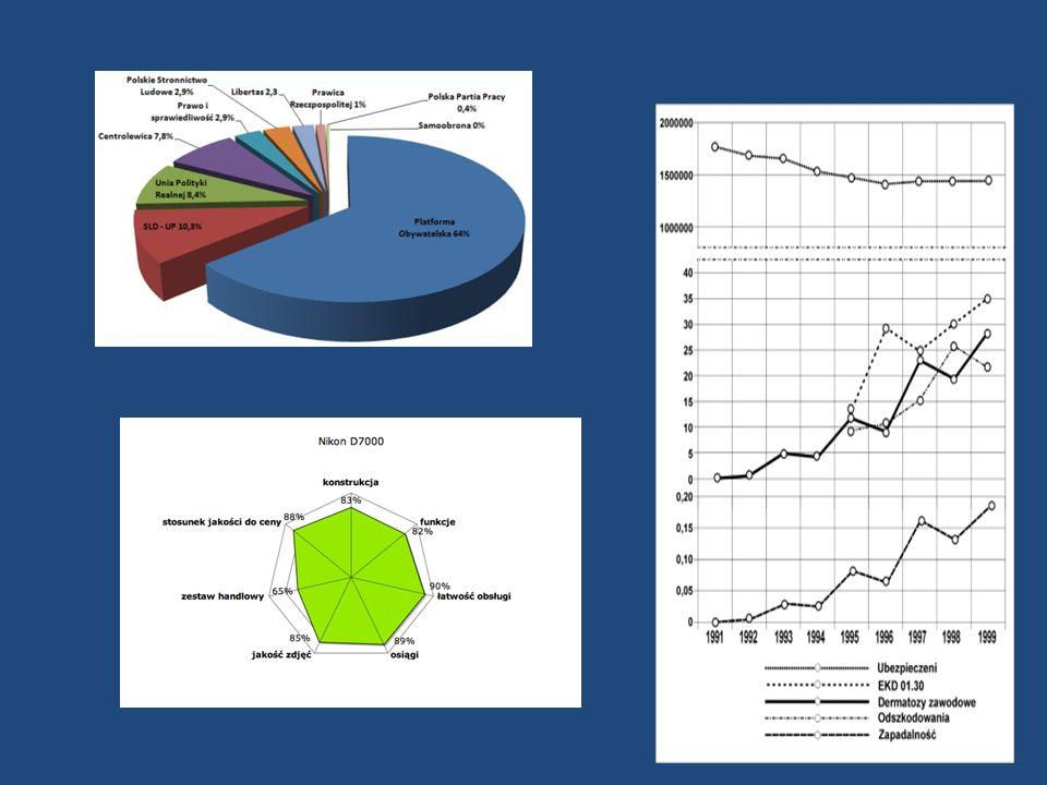 Liczba uczniów ZSZ w poszczególnych latach Średnia 72,8 Odchylenie standardowe 13