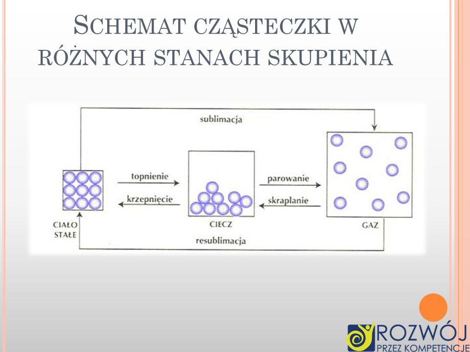 CieczeGazy Położenie cząsteczek Cząsteczki przylegają do siebie Cząsteczki ułożone są ciasno Odległość między cząsteczkami są duże Oddziaływania międz