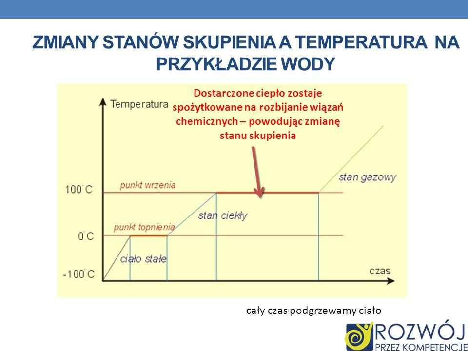 ZMIANY STANÓW SKUPIENIA A TEMPERATURA NA PRZYKŁADZIE WODY Dostarczone ciepło zostaje spożytkowane na rozbijanie wiązań chemicznych – powodując zmianę