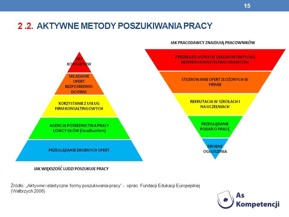 2.2. AKTYWNE METODY POSZUKIWANIA PRACY 15 Źródło: Aktywne i elastyczne formy poszukiwania pracy - oprac. Fundacji Edukacji Europejskiej (Wałbrzych 200