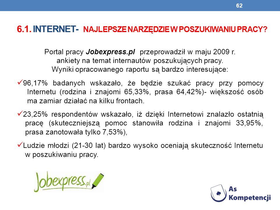 6.1. INTERNET- NAJLEPSZE NARZĘDZIE W POSZUKIWANIU PRACY? Portal pracy Jobexpress.pl przeprowadził w maju 2009 r. ankiety na temat internautów poszukuj