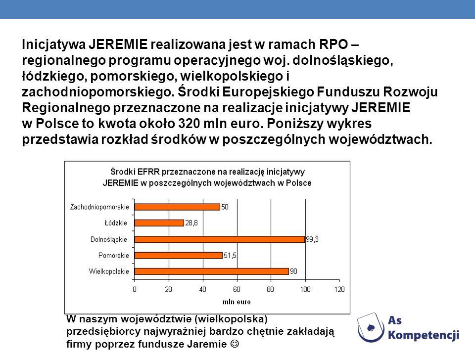 Inicjatywa JEREMIE realizowana jest w ramach RPO – regionalnego programu operacyjnego woj. dolnośląskiego, łódzkiego, pomorskiego, wielkopolskiego i z