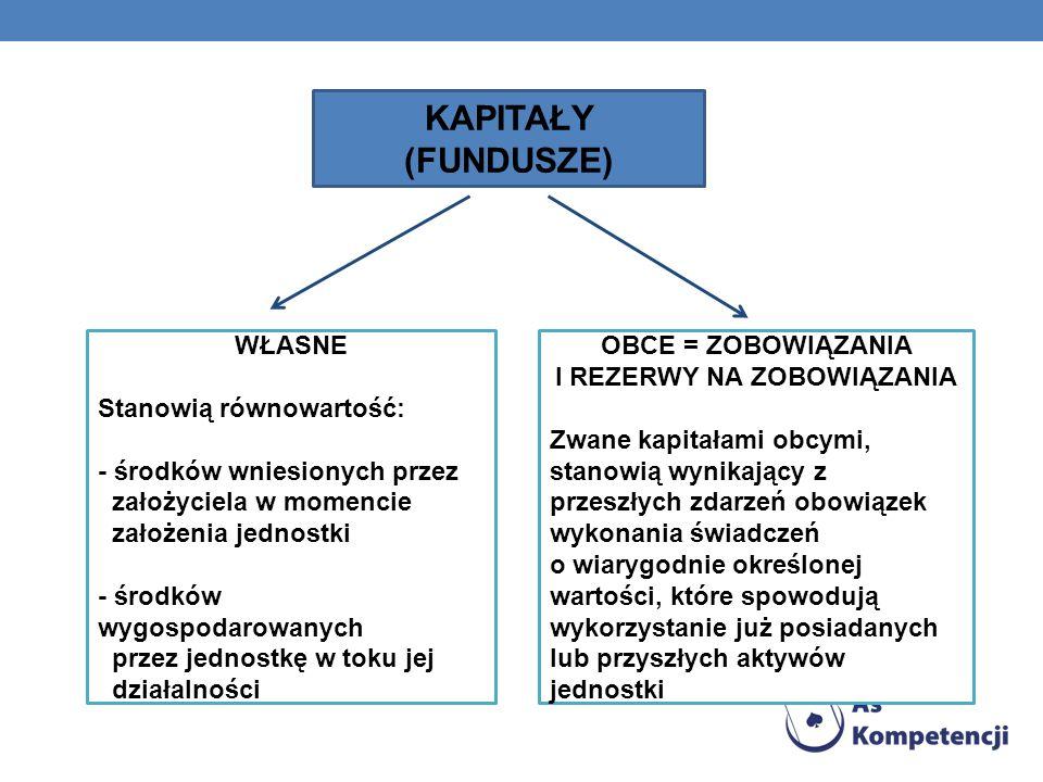 KAPITAŁY (FUNDUSZE) WŁASNE Stanowią równowartość: - środków wniesionych przez założyciela w momencie założenia jednostki - środków wygospodarowanych p